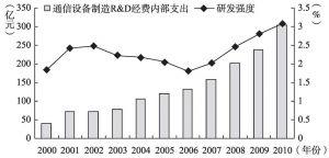 图7-2 2000~2010年中国电信设备行业研发强度变化