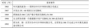表9-1 中兴通讯发展中的重要事件(部分)