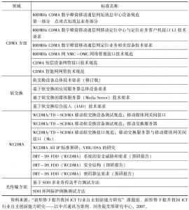表9-12 中兴通讯牵头的部分标准