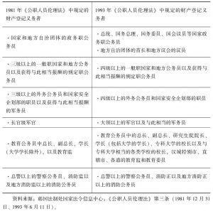 表3-2 1993年版《公职人员伦理法》修改前后登记义务者范围的主要变化