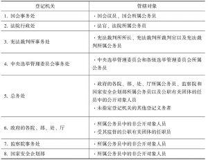 表3-4 1993年版《公职人员伦理法》规定的财产登记机关及其管辖对象