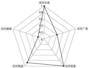 图6-3 天津市五个维度标准化得分雷达示意