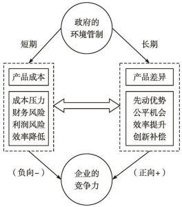 图3-12 环境管制对企业竞争力影响的过渡机制