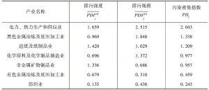 表3-7 1999~2011年七大污染密集行业的污染密集指数