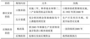 表6-1 规划与文本偏离的表现