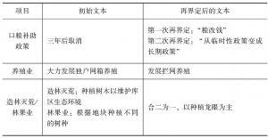 表6-3 发展干预初始文本与再界定后的文本