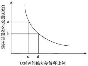 图2-4 伊姆本斯敏感性分析原理