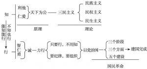 """图4-2 蒋介石""""三民主义""""实行程序"""