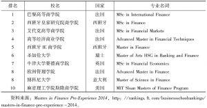 表10 2014年全球高校的金融专业排名前十名