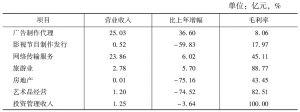表1 2014年电广传媒主营业务收入状况
