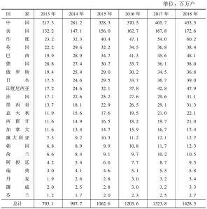 表8 2013~2018年全球及主要国家平板用户数量