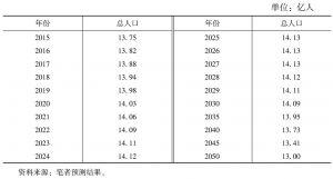 表1-2 中国总人口变化趋势