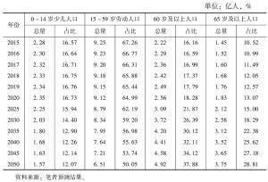 表1-3 中国人口年龄结构的变化趋势