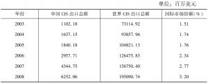 表28 中国计算机与信息服务国际市场份额变化情况
