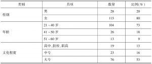 表1 保管古籍工作人员情况统计