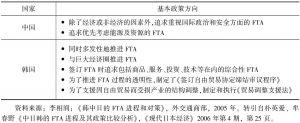 表2-12 中韩两国的FTA政策方向汇总
