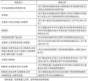 表6-1 2014年中国出台的有关文化产业发展的相关政策文件