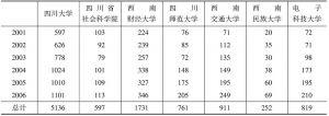 表3 2001~2006年四川人文社会科学机构发文数量统计