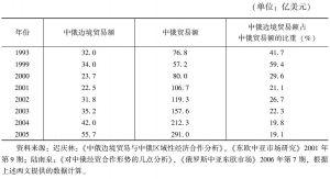 表1 中俄边境贸易在中俄贸易中的地位和作用
