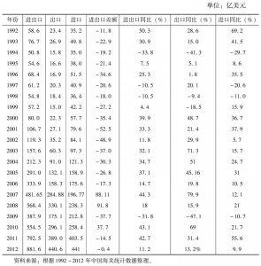 表1 1992~2012年中俄贸易统计