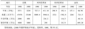 表4 西伯利亚与远东主要畜产品产量