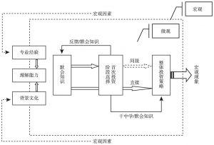 图3-4 默会知识影响阶段选择的路径
