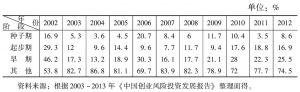 表4-3 高科技及新兴产业不同投资阶段上的投资金额分布