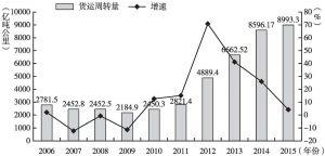 图8 2006~2015年广州货运周转量及增速