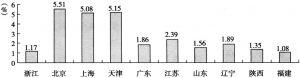 图4 高技术产业就业人数占总就业人数比例