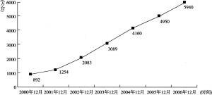 图1 中国2000~2006年上网计算机数量