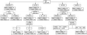 图1 患者对医务社工认知影响因素的分类回归树模型