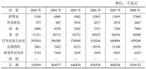 表3 中国与建交的南太岛国贸易总额(2003~2013年)