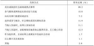 表5 关心或参与该类活动的具体方式