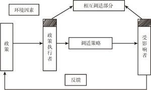 图4-2 政策执行的调适模型