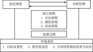 图4-3 政策执行的循环模型