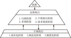 图4-4 政策执行的主体模型