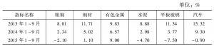 表2 工业产品产量增速