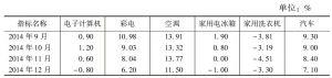 表1 部分产品产量累计增速