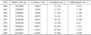 表2 1990~2002年煤炭生产水平