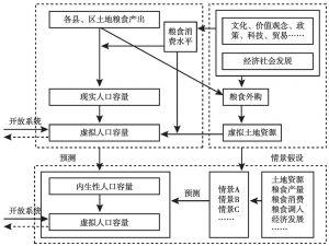 图4-1 人口容量分析路径
