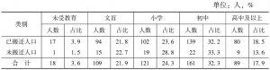 表5-2 被调查者的受教育水平