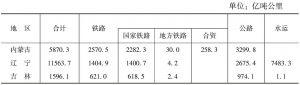 表3-4 云南与沿边省份货物周转量对比