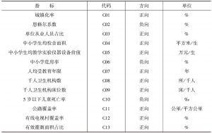 表4-6 公共服务产出指标体系