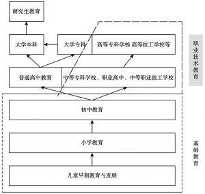 图5-6 云南省的正式教育体系