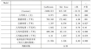 表7-10 人均消费和人均收入、铁路里程、公路里程、人均用电量等的回归结果