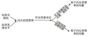 图7-8 消费率偏离内生指标的机制