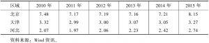 表4 京津冀金融相关率