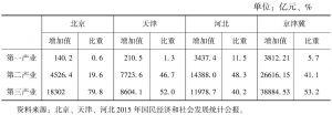 表3 2015年京津冀区域产业结构