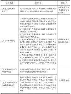 表2-3 土地流转中农民权利保障与救济的规定