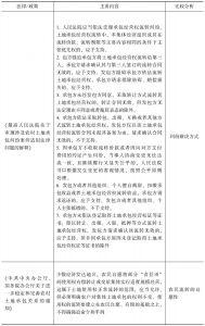 表2-3 土地流转中农民权利保障与救济的规定-续表1